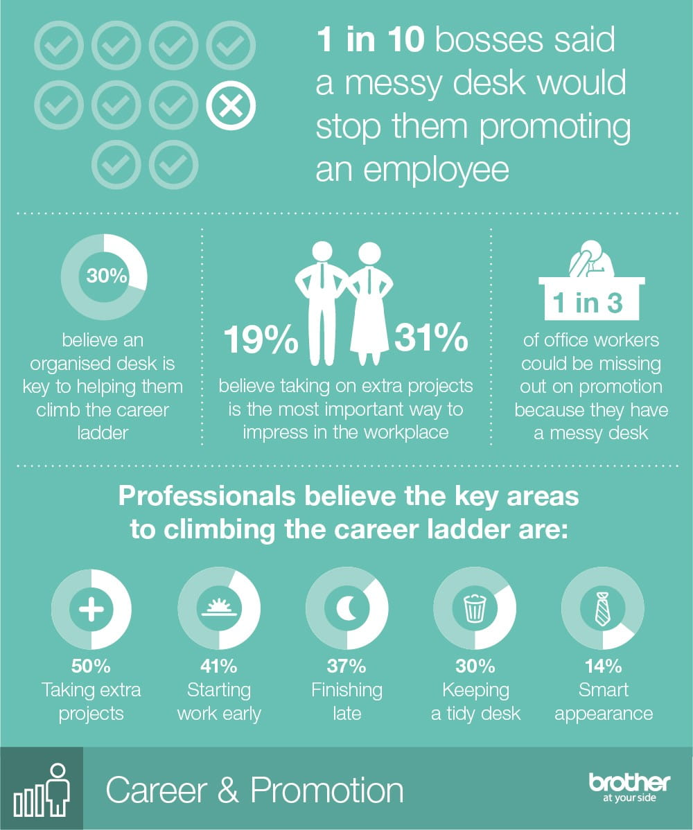 infographic statistics on how messy desks can affect career promotion