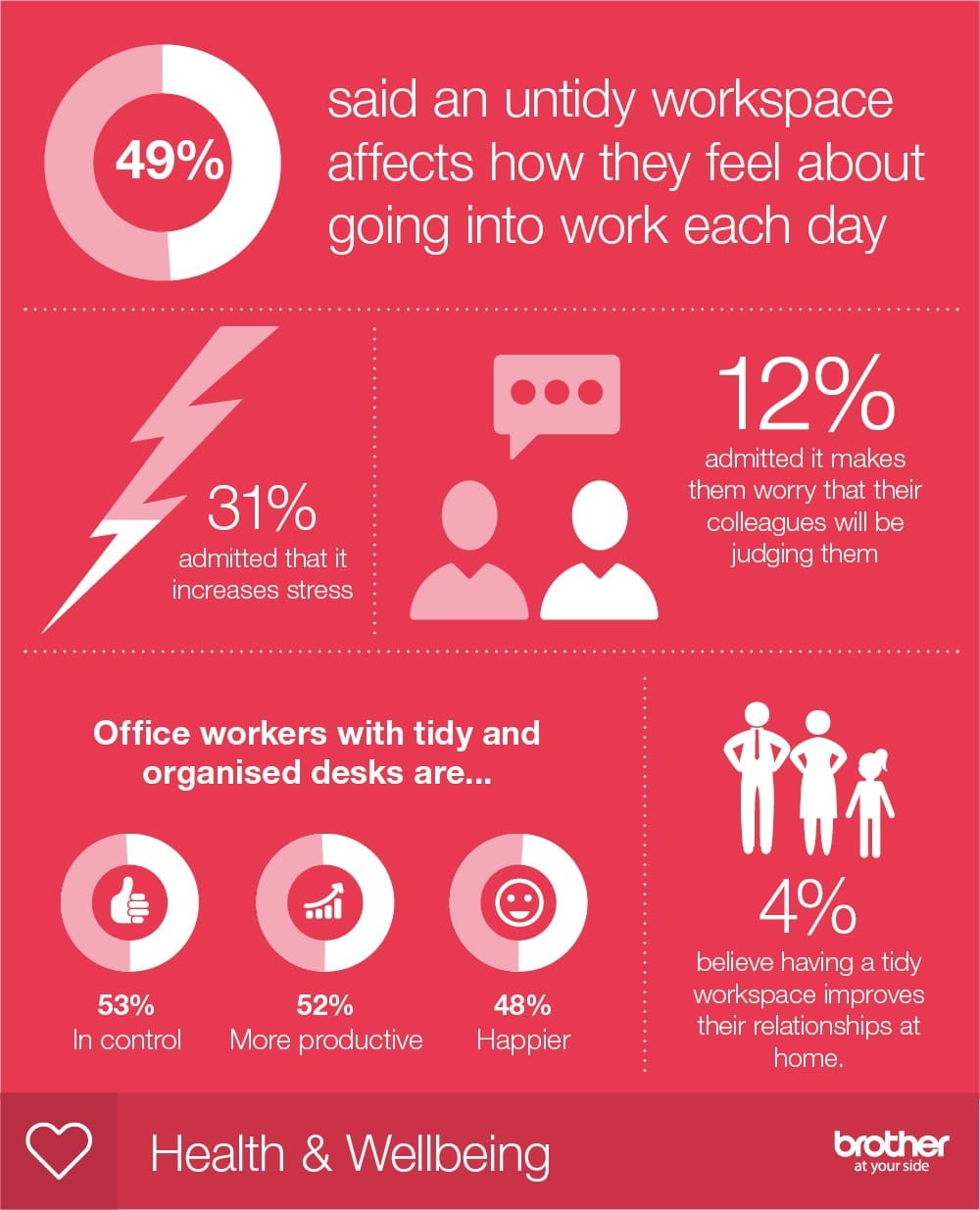 infographic statistics on how messy desks can affect work enjoyment