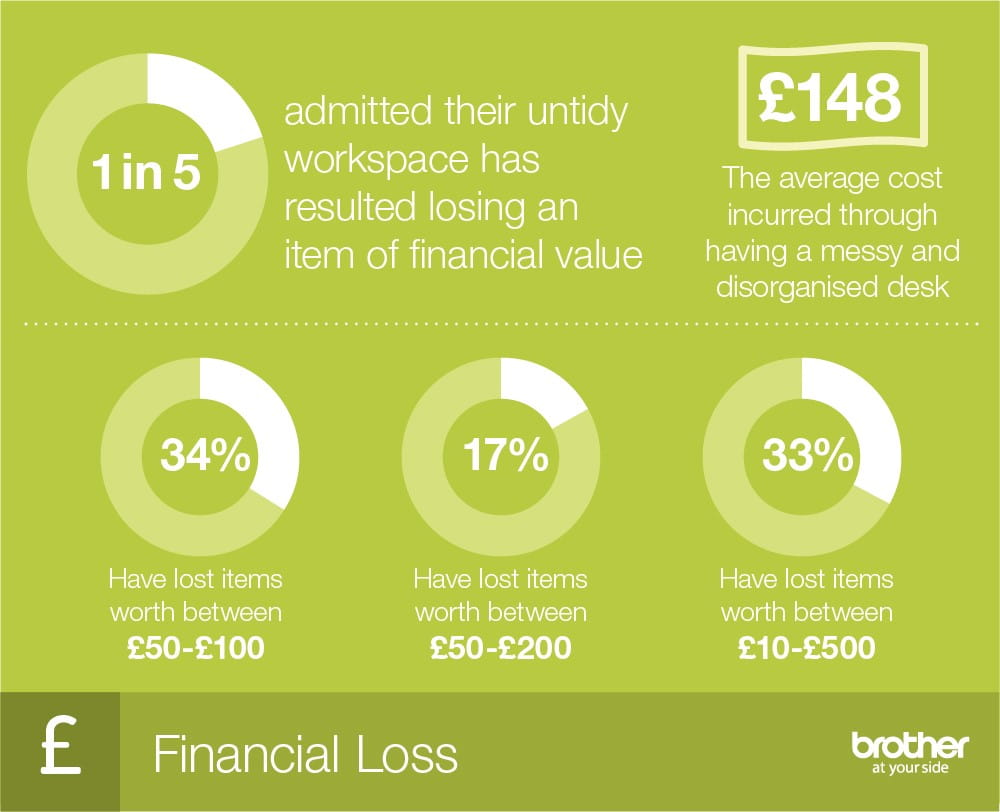 infographic statistics on how messy desks can affect finance