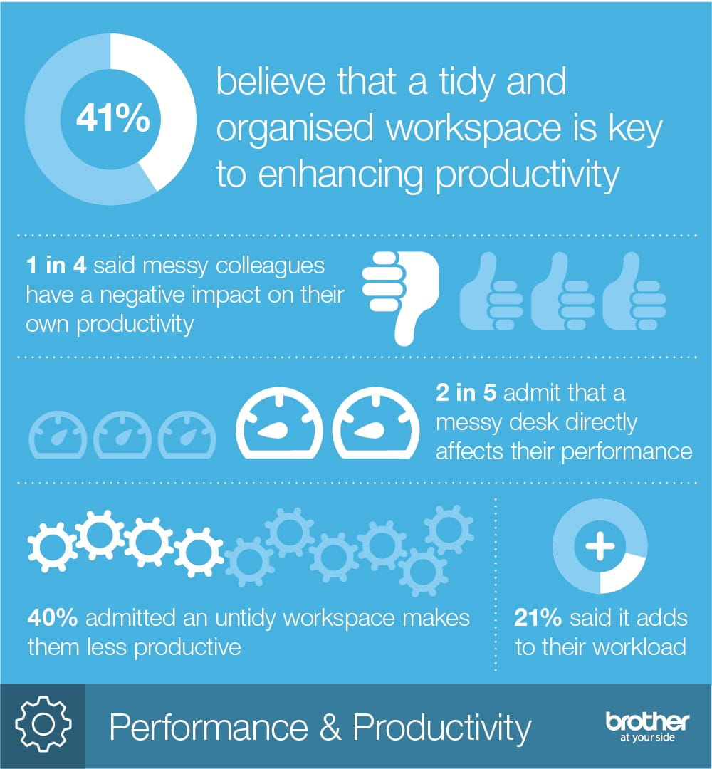 infographic statistics on how messy desks can affect performance and productivity