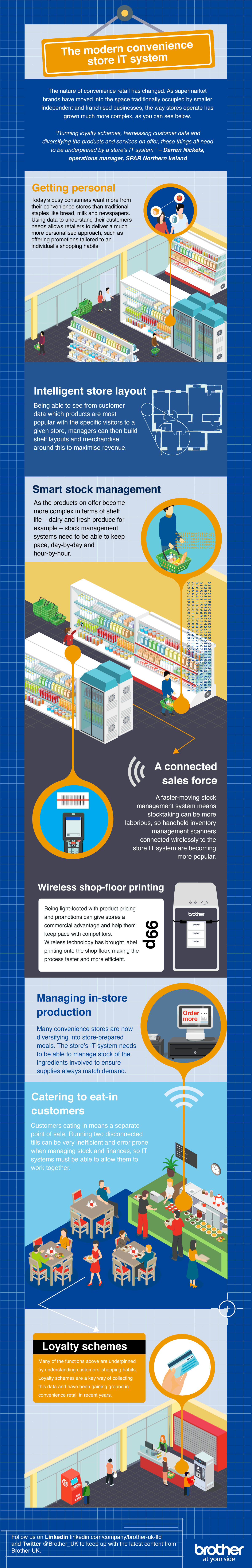 Brother modern convenience store infographic, showing technology advances in retail