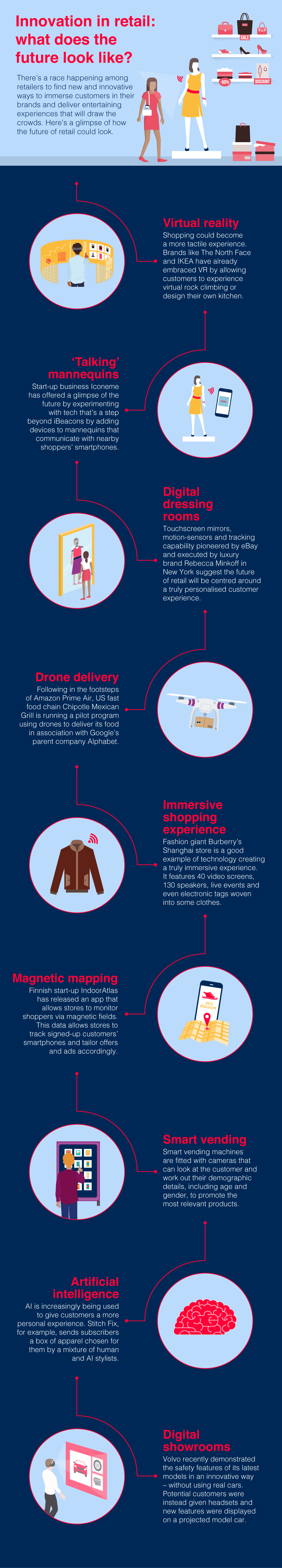 Brother retail infographic showing innovation in the retail sector